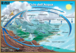 water-cycle-natural-italian-300x209.jpg